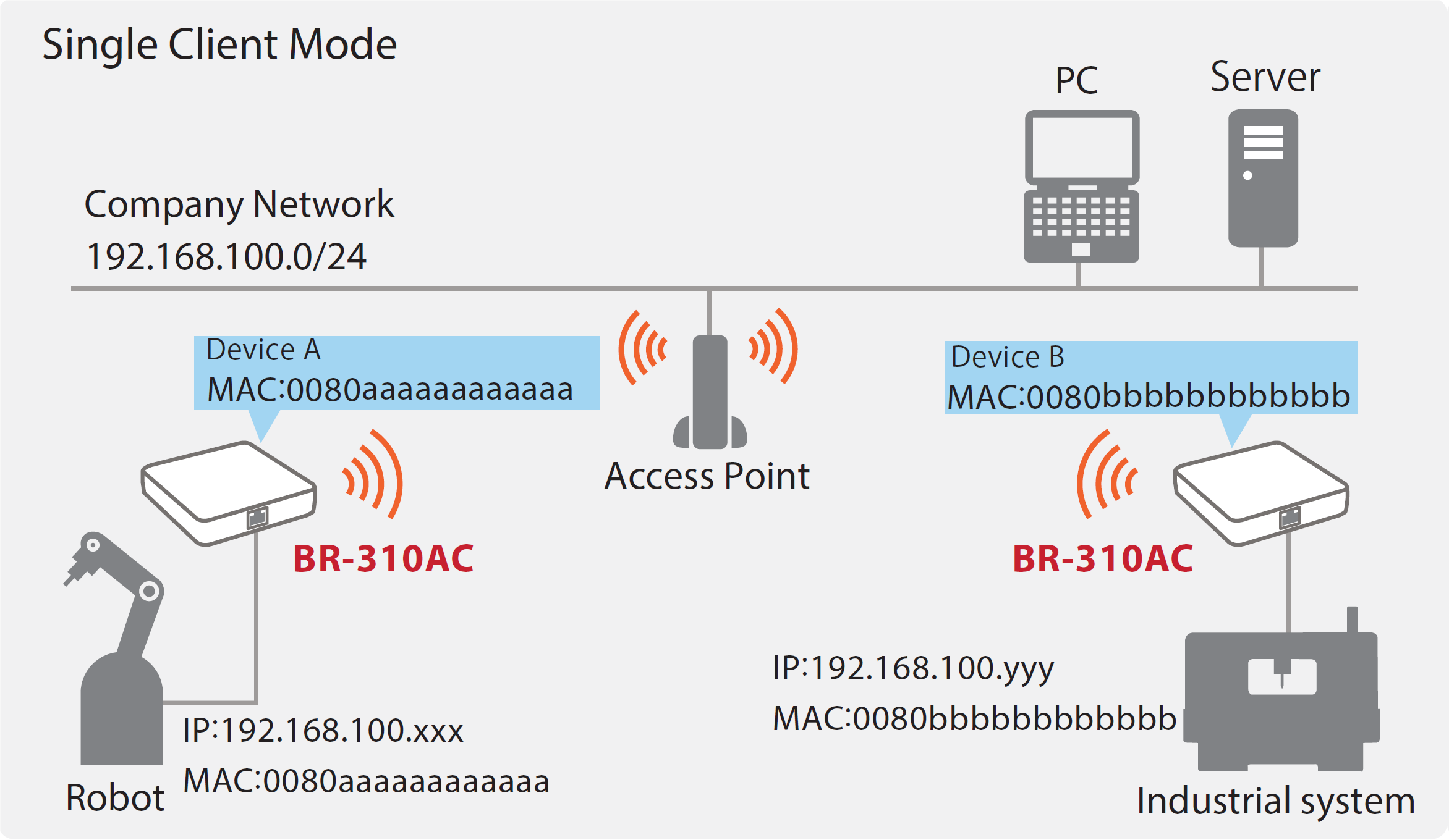 BR-310AC Single Client Mode Image