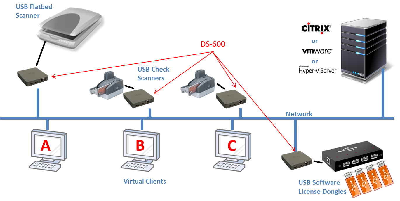 DS-600 Virtualization