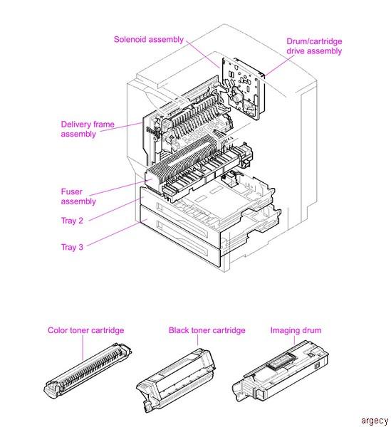 Solved: hp color laserjet 8550 and laserjet 1100/4000 support in.