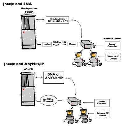 Jazz/e Diagram