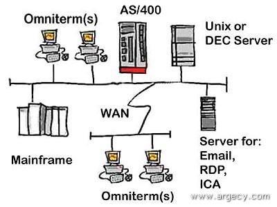 OmniTerm Diagram